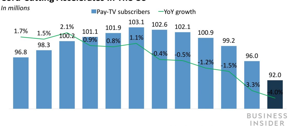 The strategies top media companies are employing to forge ahead as more viewers abandon linear TV