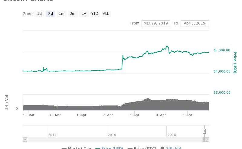 Bitcoin Whales Have Started Splashing – This Rally's Just Getting Started