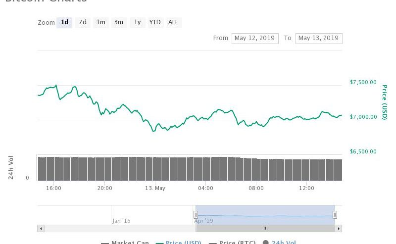 Bitcoin Price Falls 6% from $7,500; Is BTC Really Vulnerable to Plunge below $6,000?