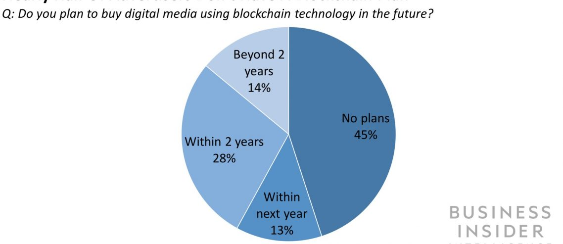 Blockchain's potential to reduce ad fraud — and how marketers can get ready