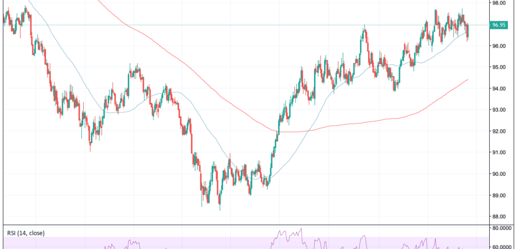 US Stock Market Chalks up Huge Weekly Losses, But Bitcoin & DXY Impress